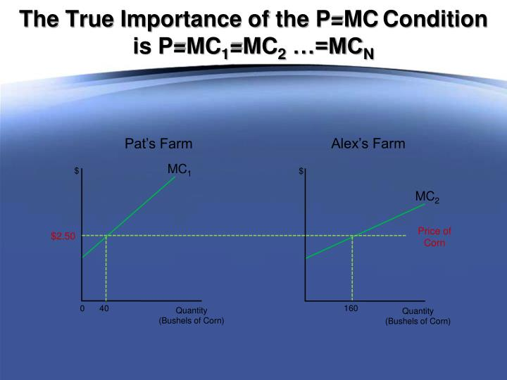 The True Importance of the P=MC