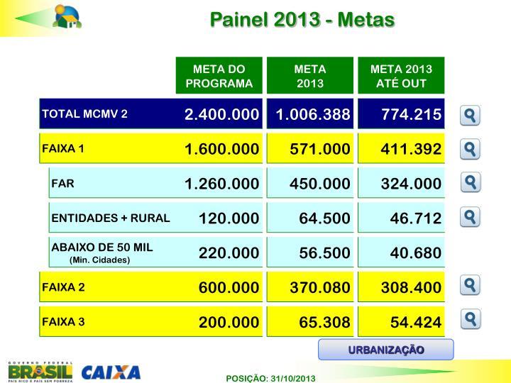 Painel 2013 - Metas