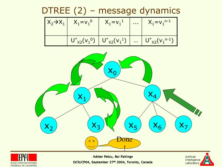 DTREE (2) – message dynamics