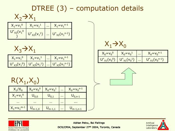 DTREE (3) – computation details