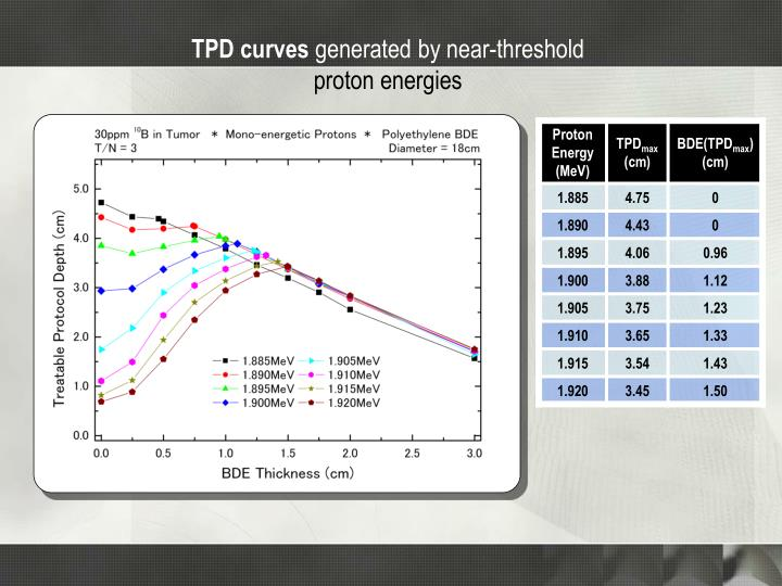TPD curves
