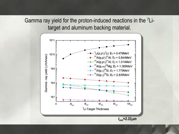Gamma ray yield for the proton-induced reactions in the