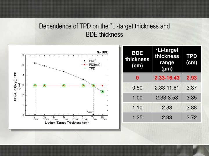 Dependence of TPD on the