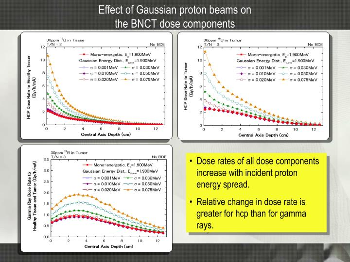 Effect of Gaussian proton beams on