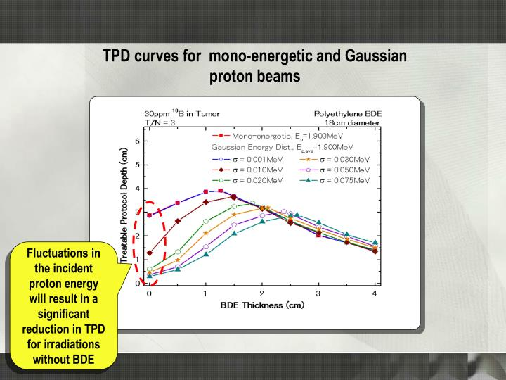 TPD curves for  mono-energetic and Gaussian proton beams