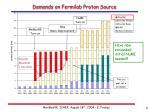 demands on fermilab proton source