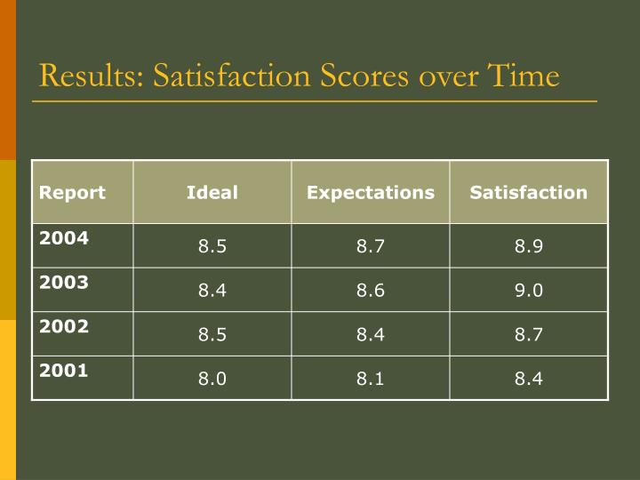 Results: Satisfaction Scores over Time