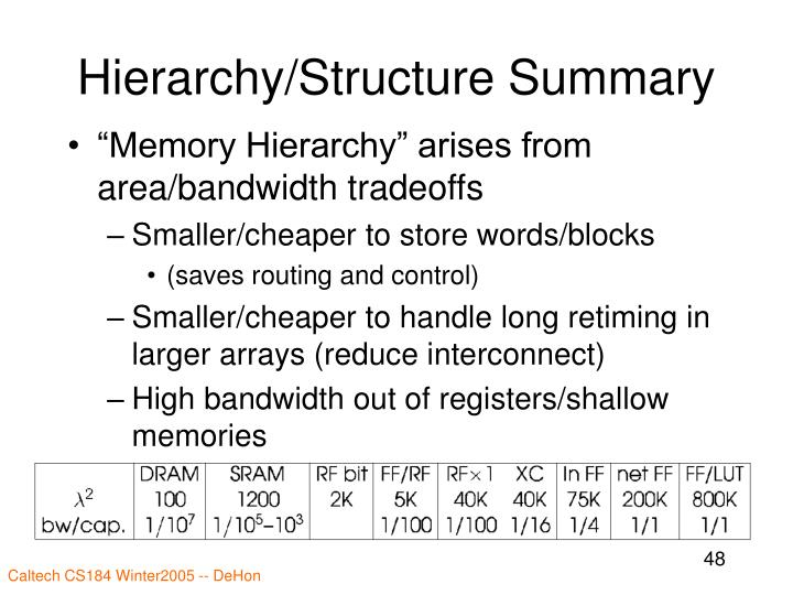 Hierarchy/Structure Summary