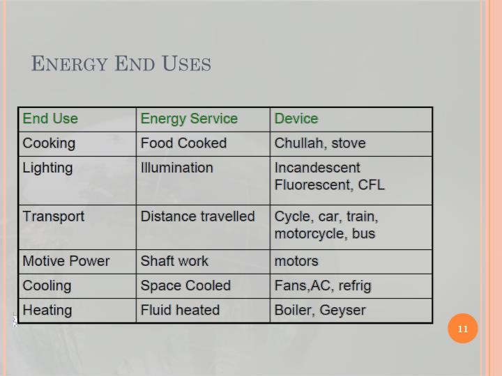 Energy End Uses