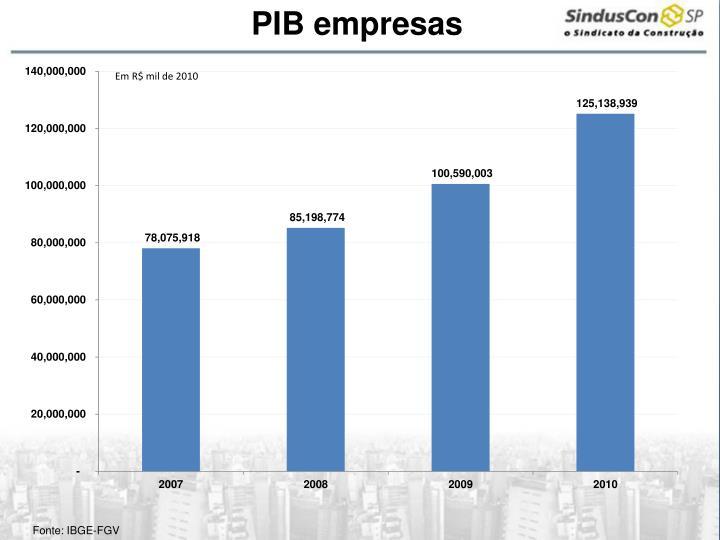 PIB empresas