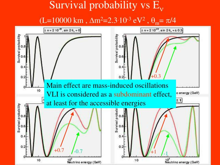 Survival probability vs E
