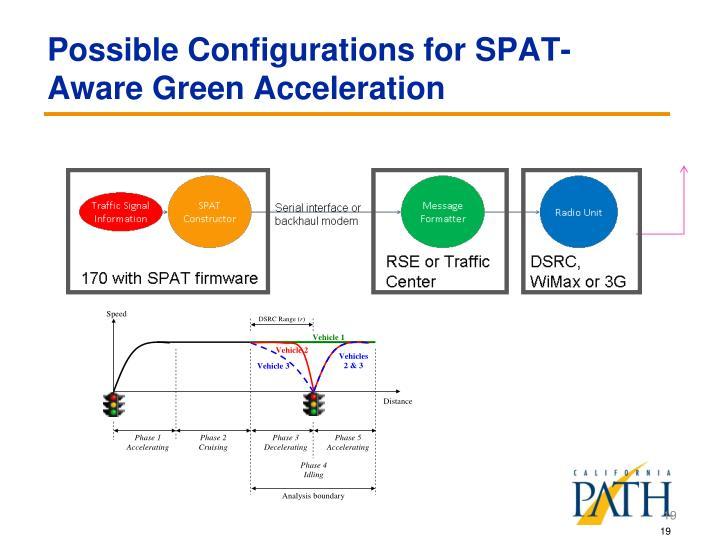 Possible Configurations for SPAT-Aware Green Acceleration