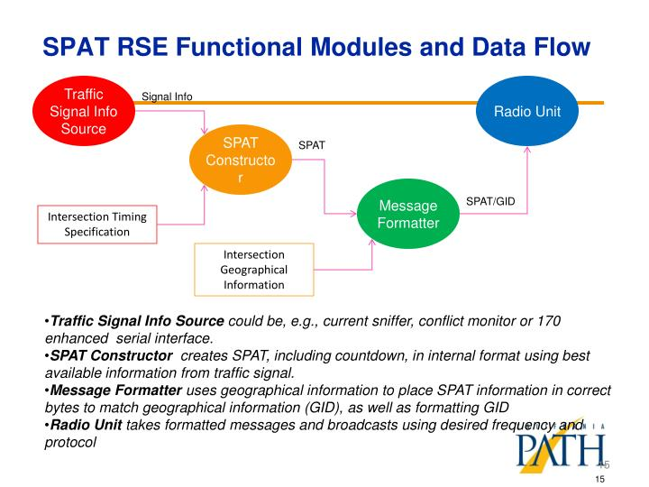 SPAT RSE Functional Modules and Data Flow