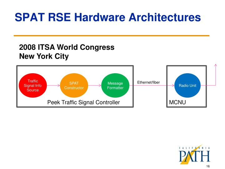 SPAT RSE Hardware Architectures