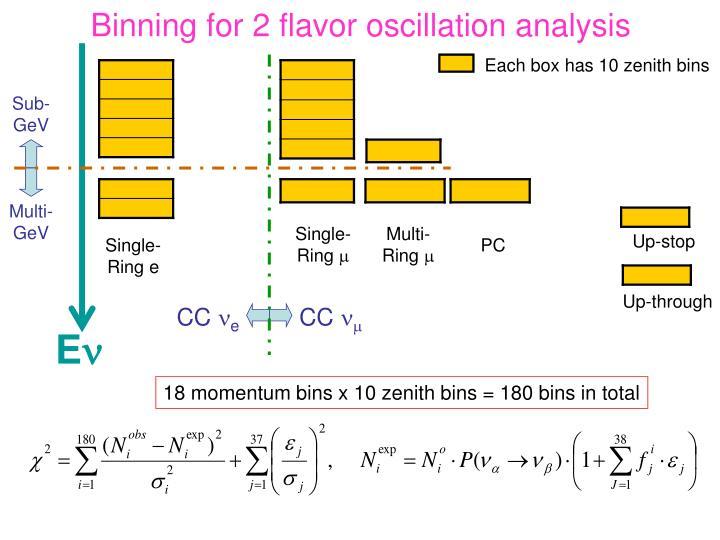 Binning for 2 flavor oscillation analysis