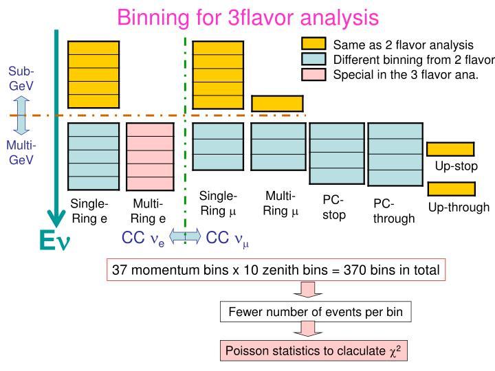 Binning for 3flavor analysis