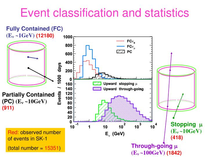 Event classification and statistics