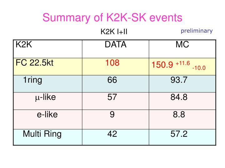 Summary of K2K-SK events