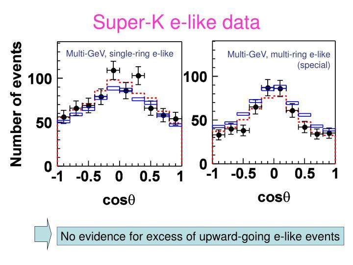 Super-K e-like data