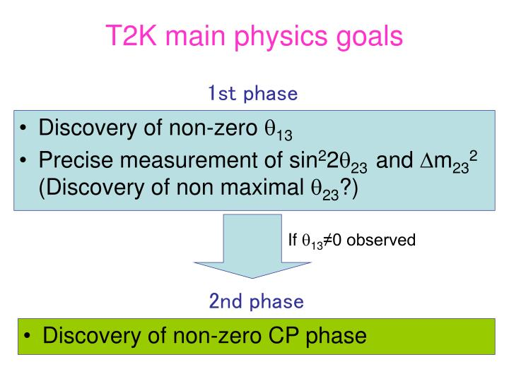 T2K main physics goals