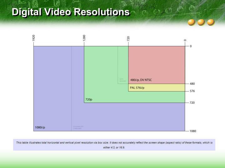 Digital Video Resolutions
