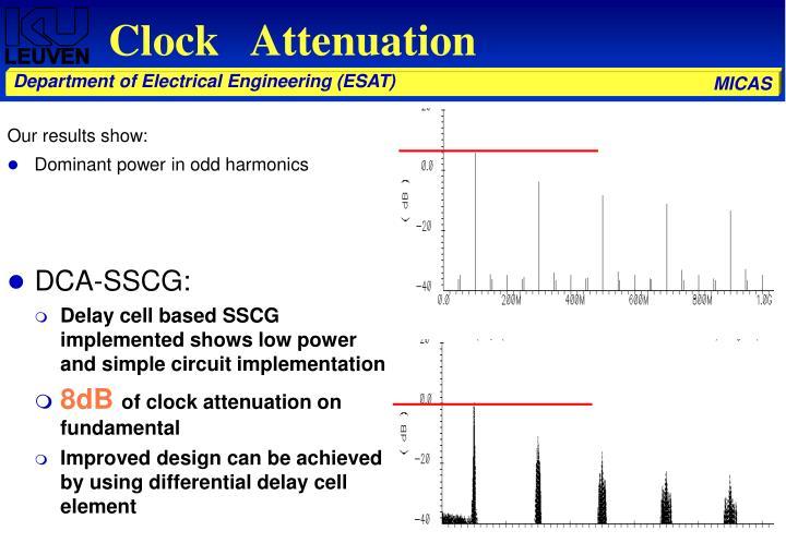 Clock   Attenuation