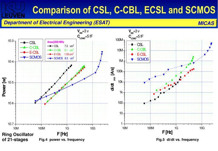 Comparison of CSL, C-CBL, ECSL and SCMOS