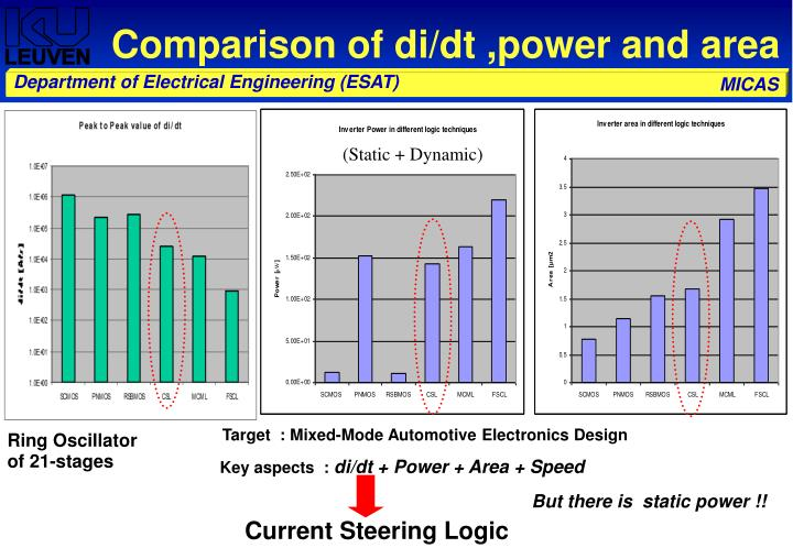 Comparison of di/dt ,power and area