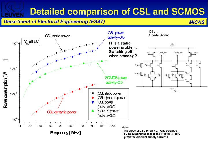 Detailed comparison of CSL and SCMOS