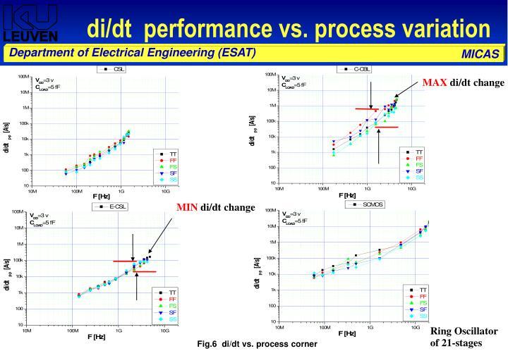 di/dt  performance vs. process variation