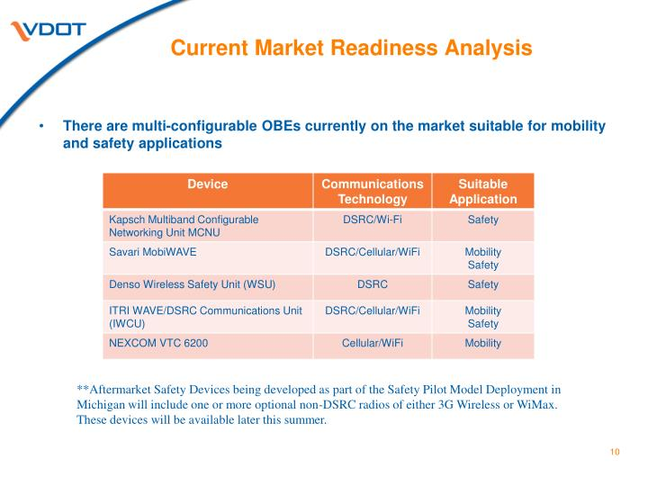 Current Market Readiness Analysis