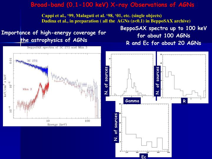 Broad-band (0.1-100 keV) X-ray Observations of AGNs