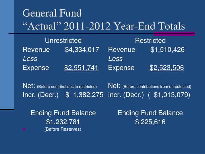 General fund actual 2011 2012 year end totals