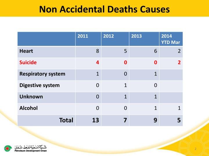 Non accidental deaths causes