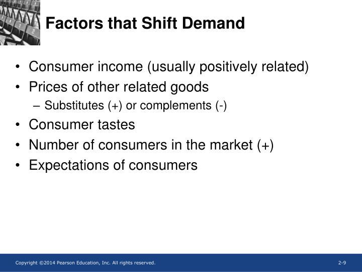 Factors that Shift Demand