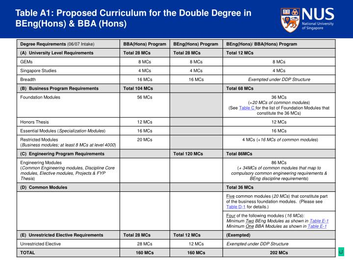 Table A1: Proposed Curriculum for the Double Degree in BEng(Hons) & BBA (Hons)