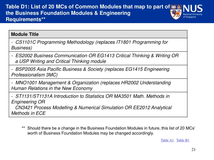 Table D1: List of 20 MCs of Common Modules that map to part of the Business Foundation Modules & Engineering Requirements**