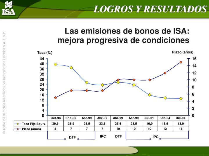 Las emisiones de bonos de ISA: