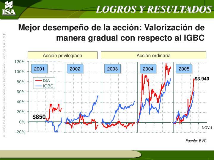 Mejor desempeño de la acción: Valorización de manera gradual con respecto al IGBC