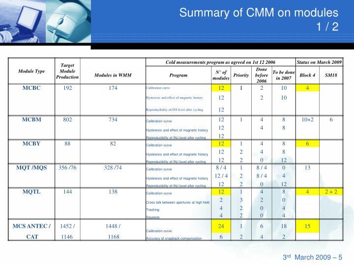 Summary of CMM on modules