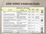 2006 dswg initiatives goals