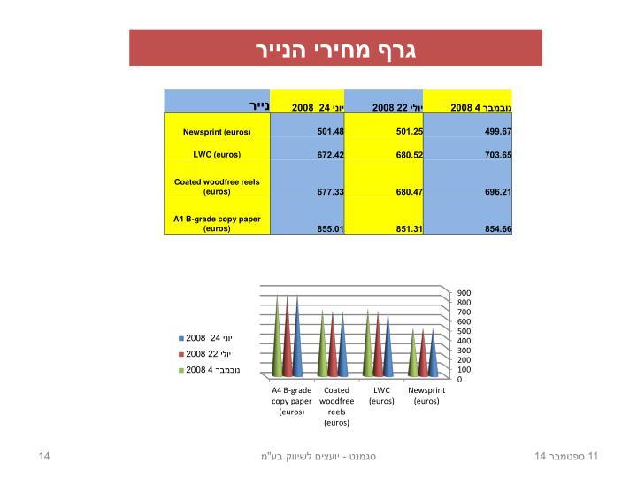 גרף מחירי הנייר