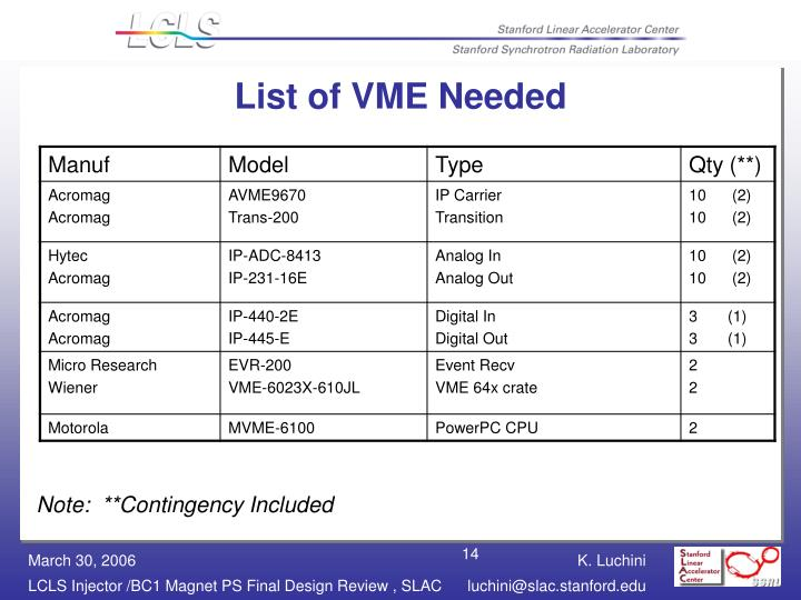 List of VME Needed