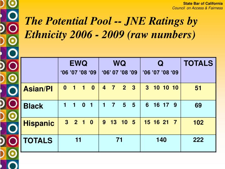 The Potential Pool -- JNE Ratings by Ethnicity 2006 - 2009 (raw numbers)