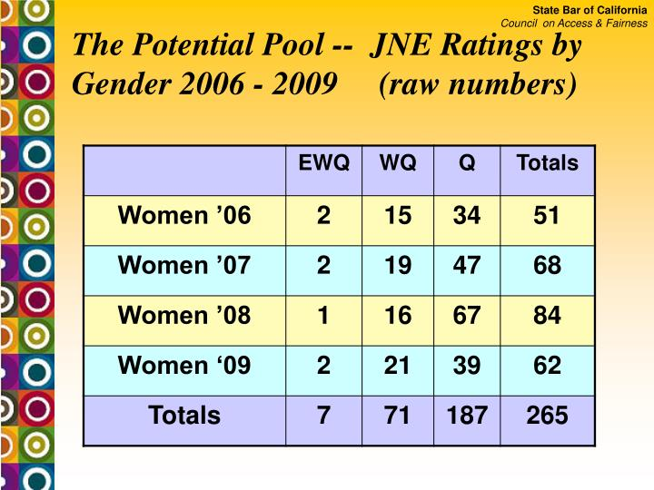 The Potential Pool --  JNE Ratings by Gender 2006 - 2009     (raw numbers)