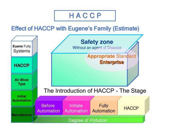 Effect of HACCP with Eugene's Family (Estimate)