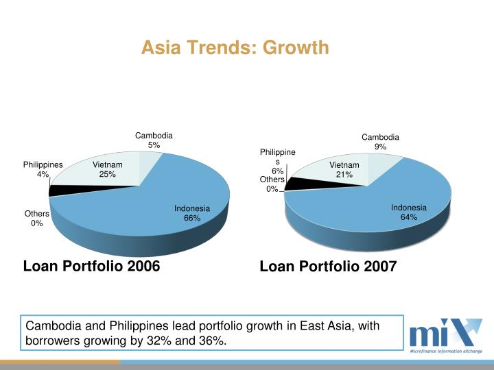 Asia Trends: Growth