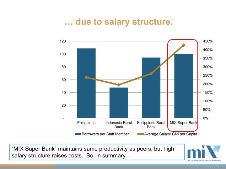 … due to salary structure.