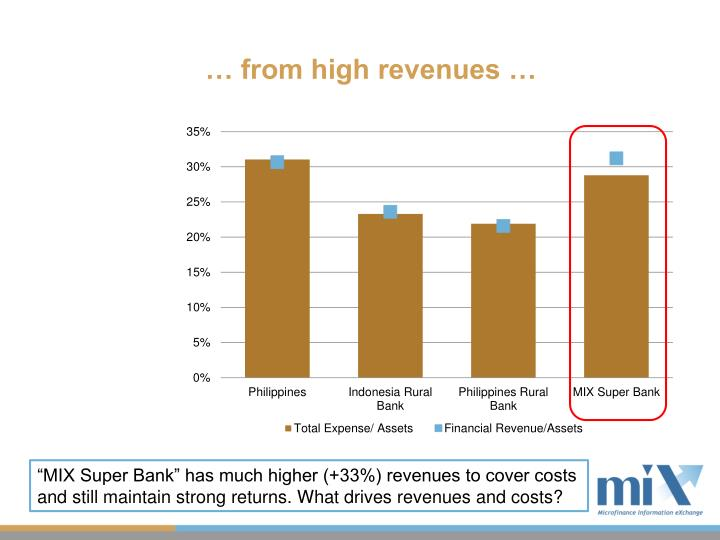 … from high revenues …