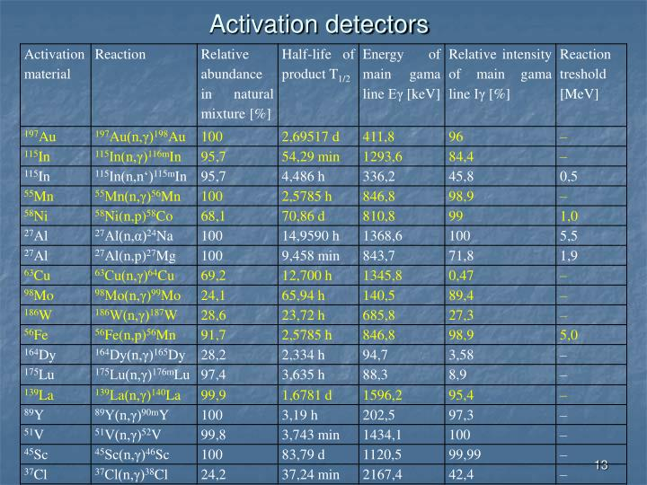 Activation detectors